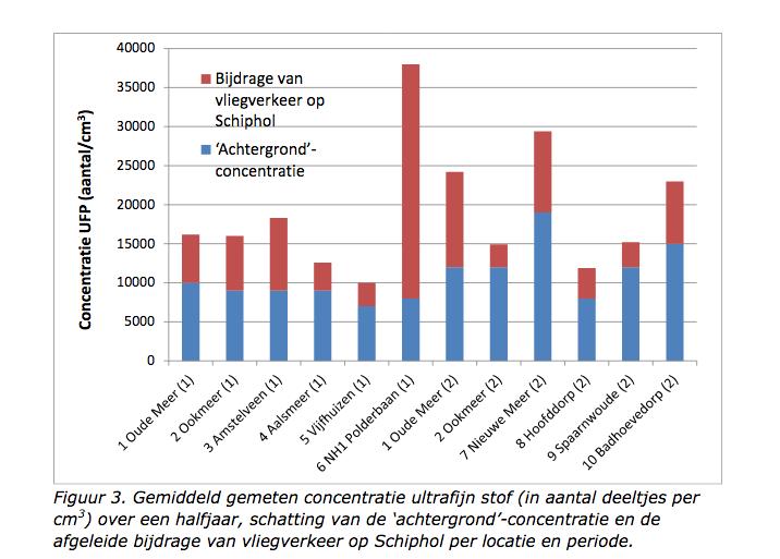 Bewoners willen ook onderzoek ultrafijnstof onder uitvliegroutes Schiphol