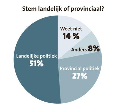 Landelijke politiek vaak bepalend bij stem Provinciale verkiezingen
