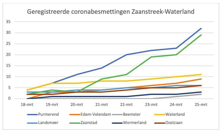 Bijna honderd vastgestelde coronabesmettingen in Zaanstreek-Waterland