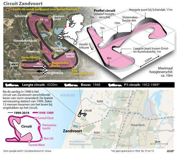 Natuurorganisaties naar rechter: stop aanpassen circuit Zandvoort voor Formule 1