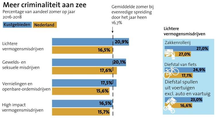 Vaker slachtoffer van criminaliteit aan de kust dan in de rest van Nederland