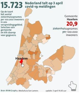 In Haarlem en omgeving 94 mensen met corona in ziekenhuis; relatief meeste patiënten uit Zandvoort