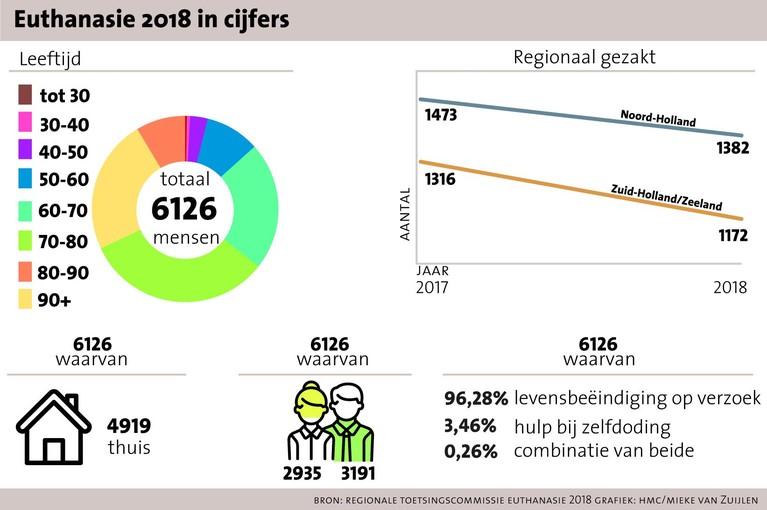 Voor het eerst in jaren daalt het aantal euthanasiemeldingen in Noord- en Zuid-Holland [grafieken]
