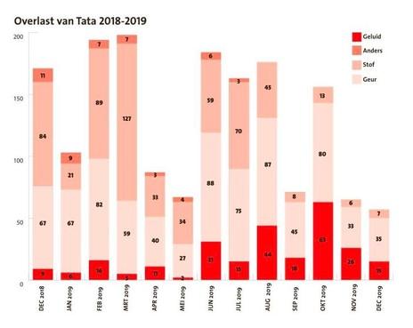 Bijna 1700 Tata Steel-klachten in een jaar tijd bij Stofmelder.nl, wat is er met uw klacht gebeurd?